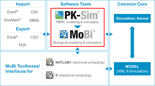 Computational Biology: PK-Sim® and MoBi®